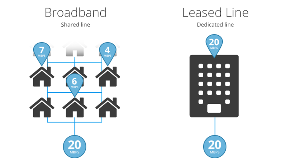 uncontendend-bandwidth
